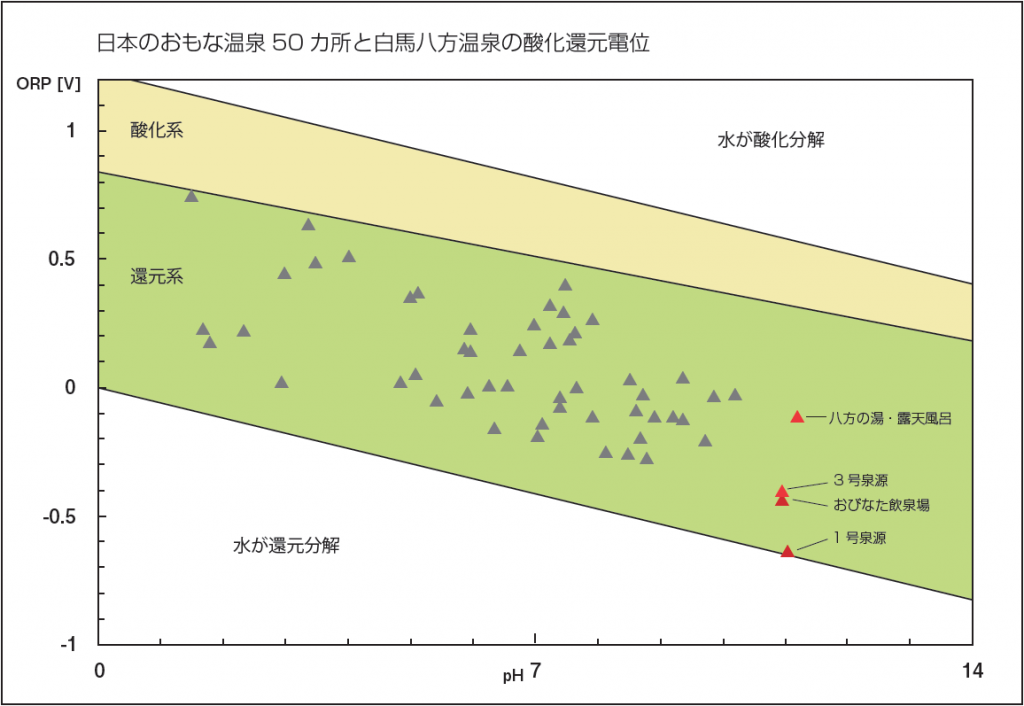 日本のおもな温泉50 カ所と白馬八方温泉の酸化還元電位