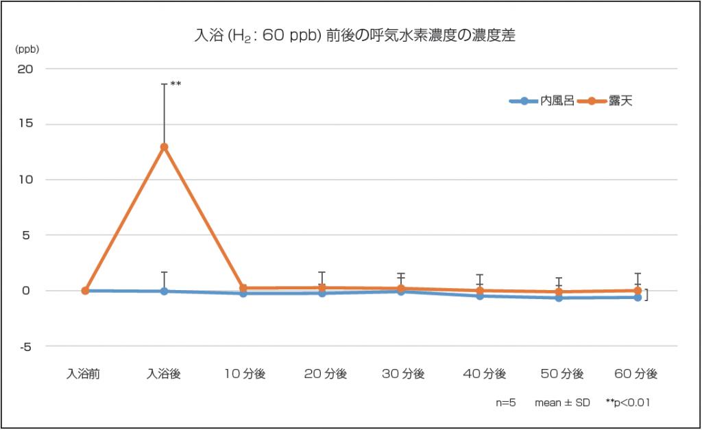 入浴(H2 : 60 ppb) 前後の呼気水素濃度の濃度差